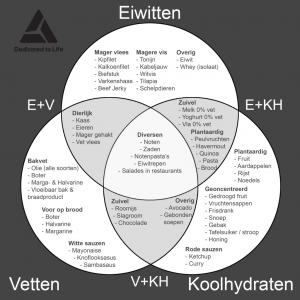 Dedicated-to-Life-Venn-diagram-macronutriënten-1024x1024